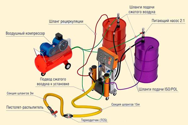 Фото схемы оборудования ППУ