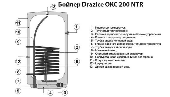 Схема бойлера косвенного нагрева Drazice OKC 200 NTR